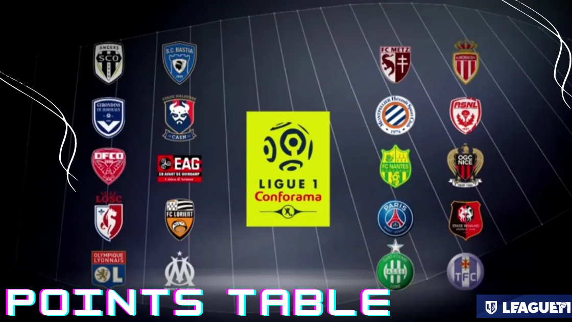 Ligue1 2021-22 Points Table