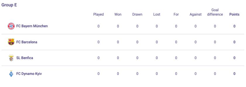 Group E champions league bayern barca