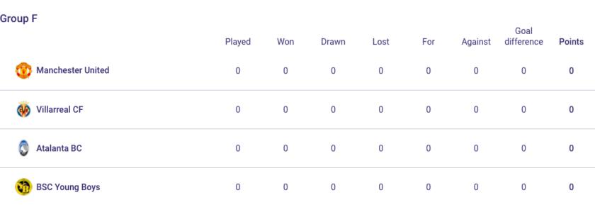Manu Villareal Group F champions league